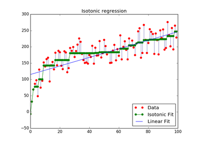 Different coefficients: scikit-learn vs statsmodels ...