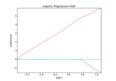python - How to compute the standard errors of a logistic ...