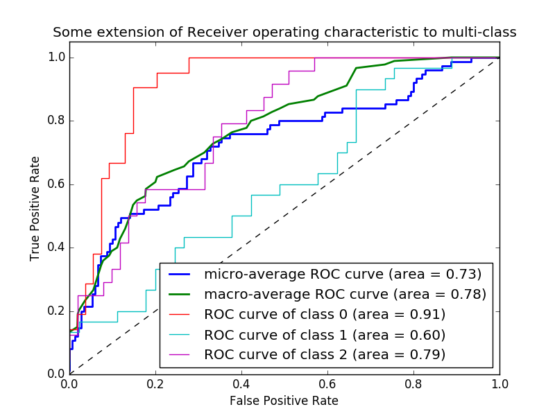 Receiver Operating Characteristic (ROC) — scikit-learn 0 17 文档